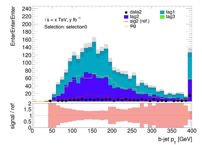 data2_selection0_bjet0_pt