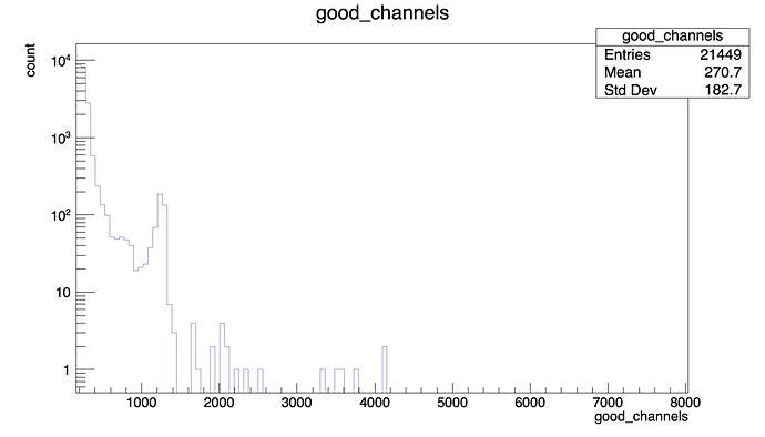 good_channels
