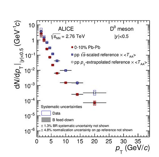 0-10% centrality D0 plot