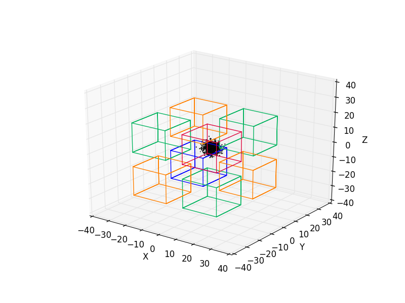 Mark different regions in a 3D scatter plot - ROOT - ROOT Forum